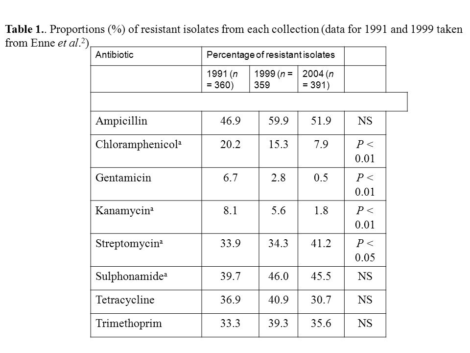 Table 1.. Proportions (%) of resistant isolates from each collection (data for 1991 and 1999 taken from Enne et al.2)