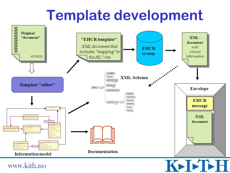  Template development EHCR template