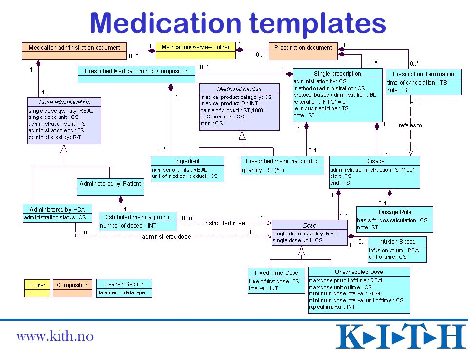 Medication templates