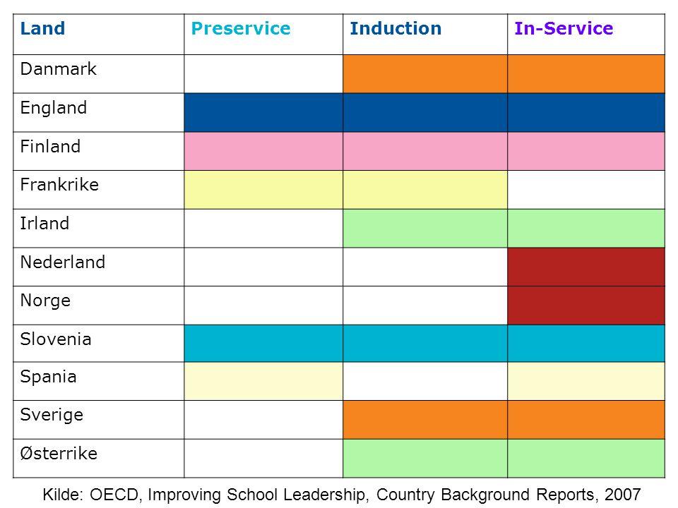 Land Preservice. Induction. In-Service. Danmark. England. Finland. Frankrike. Irland. Nederland.