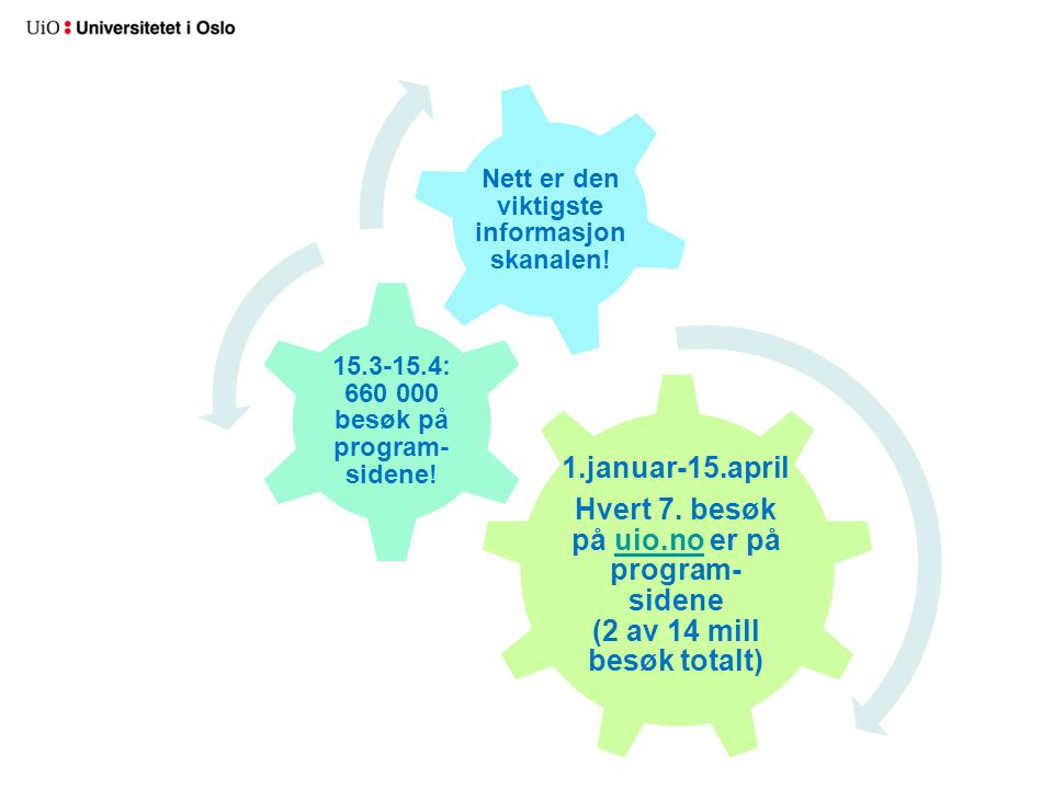 1.januar-15.april Hvert 7. besøk på uio.no er på program- sidene (2 av 14 mill besøk totalt) 15.3-15.4: 660 000 besøk på program- sidene!