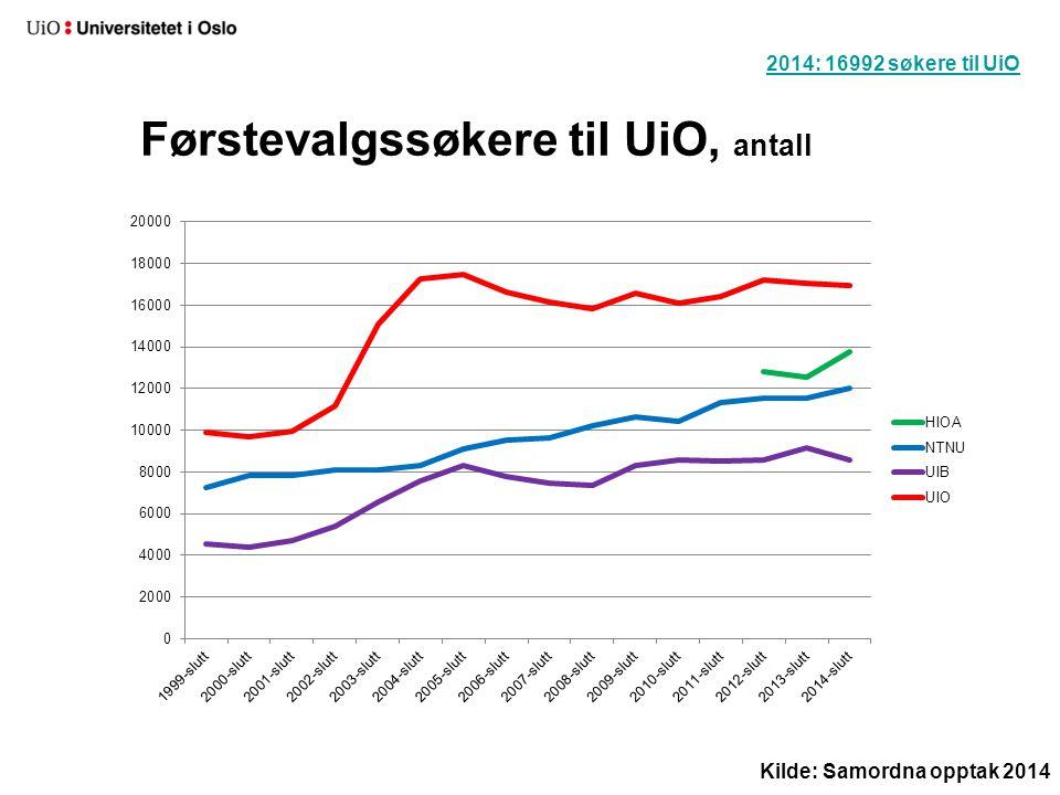 Førstevalgssøkere til UiO, antall