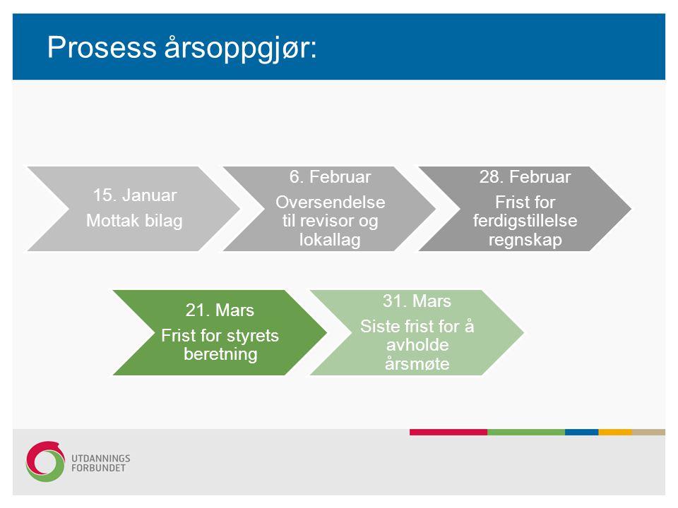 Prosess årsoppgjør: 15. Januar Mottak bilag 6. Februar
