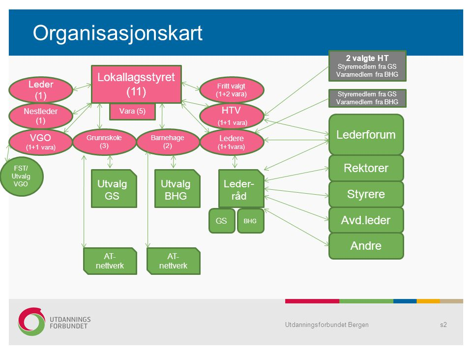 Organisasjonskart Lokallagsstyret (11) Lederforum Rektorer Styrere