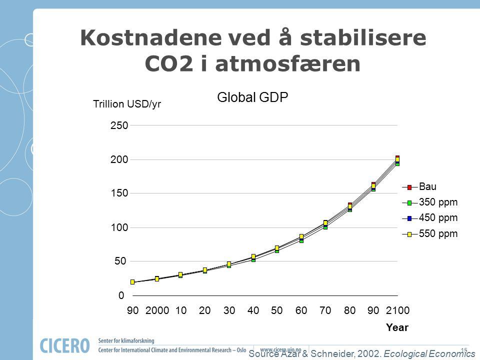 Kostnadene ved å stabilisere CO2 i atmosfæren