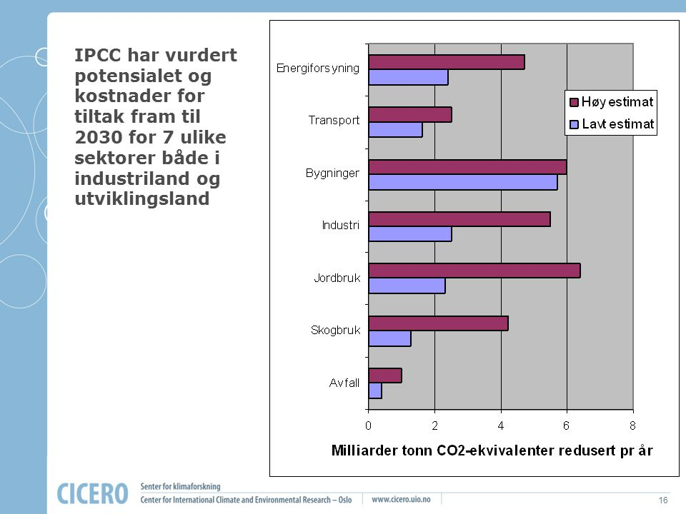 IPCC har vurdert potensialet og