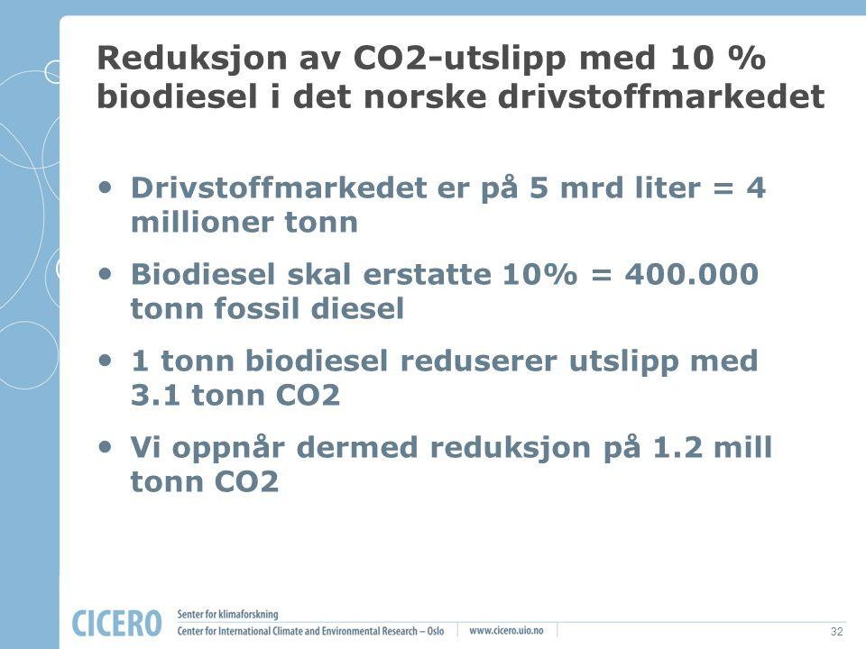 Reduksjon av CO2-utslipp med 10 % biodiesel i det norske drivstoffmarkedet