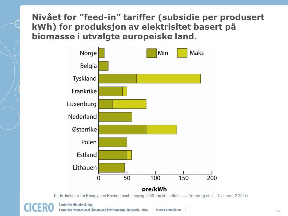 Nivået for feed-in tariffer (subsidie per produsert kWh) for produksjon av elektrisitet basert på biomasse i utvalgte europeiske land.