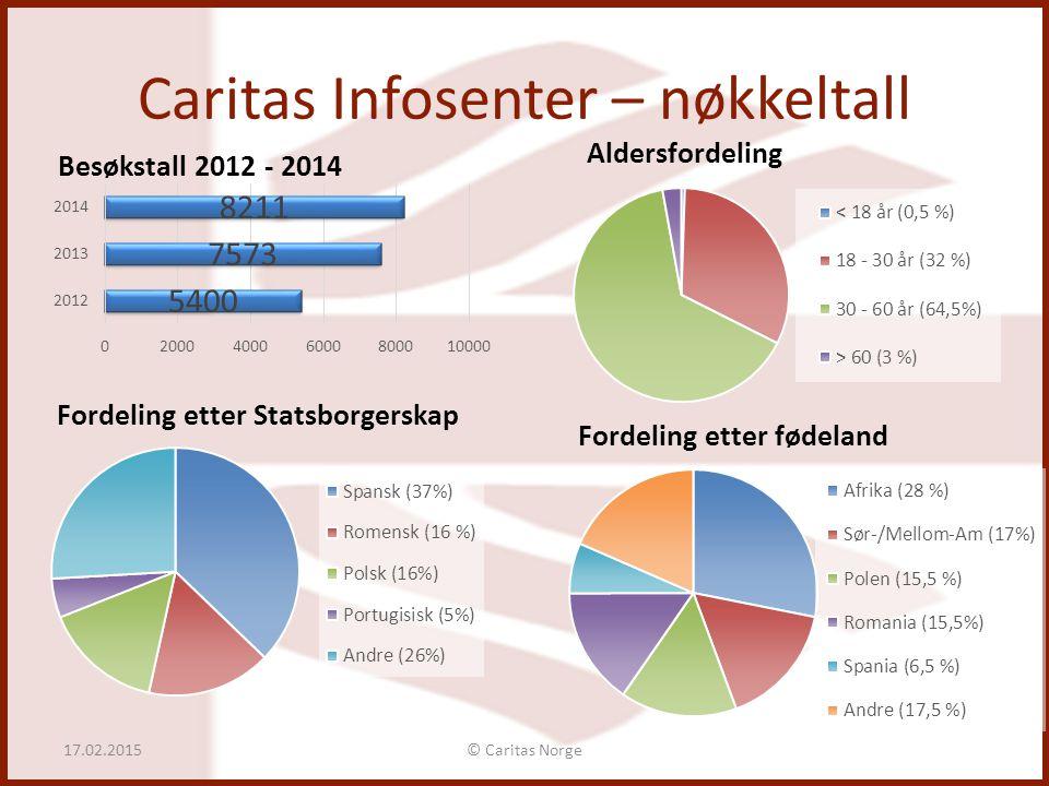 Caritas Infosenter – nøkkeltall