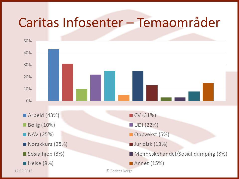 Caritas Infosenter – Temaområder