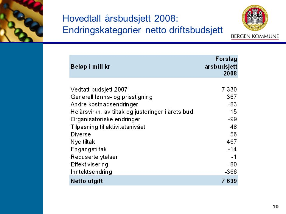 Hovedtall årsbudsjett 2008: