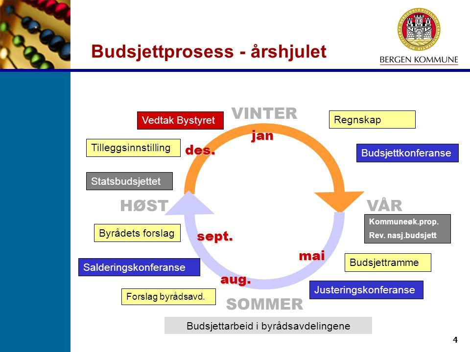 Budsjettprosess - årshjulet