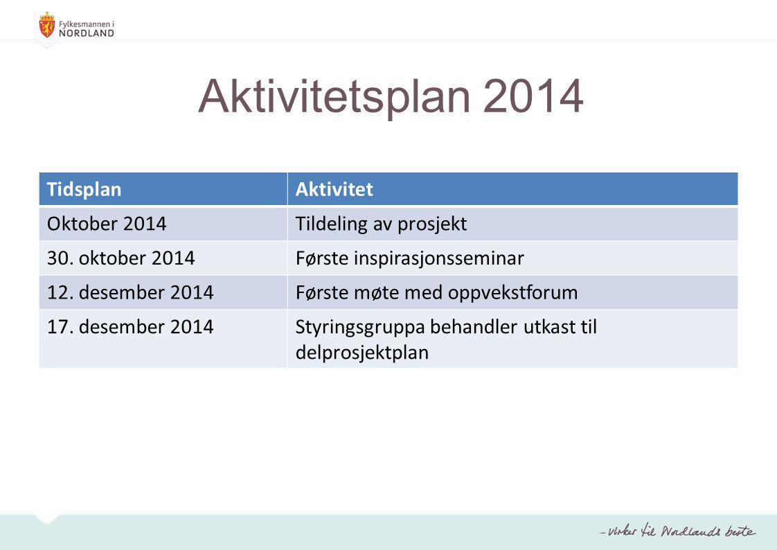 Aktivitetsplan 2014 Tidsplan Aktivitet Oktober 2014