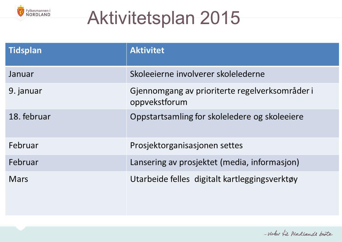 Aktivitetsplan 2015 Tidsplan Aktivitet Januar