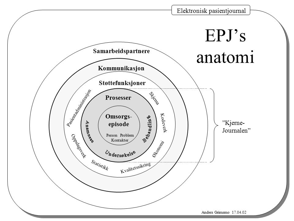 EPJ's anatomi Elektronisk pasientjournal Samarbeidspartnere