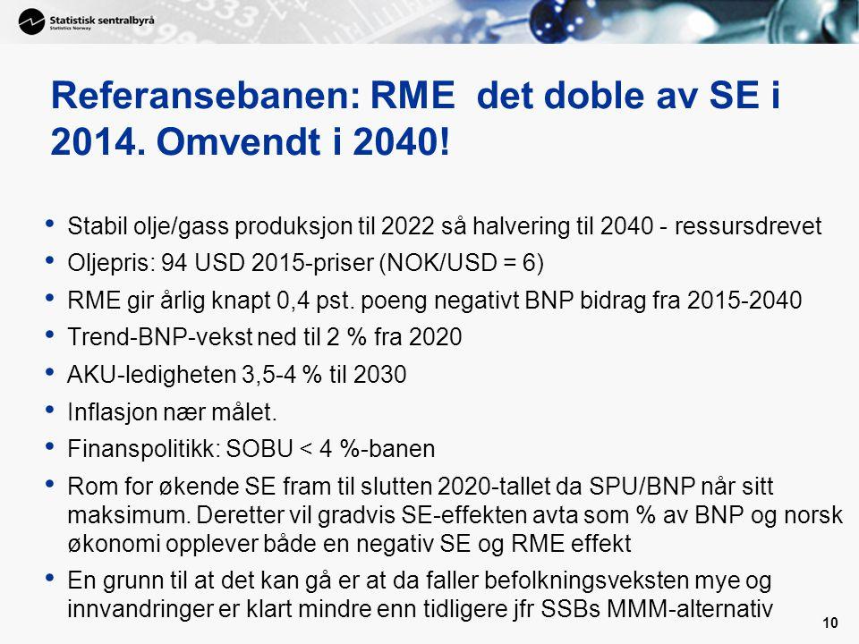 Referansebanen: RME det doble av SE i 2014. Omvendt i 2040!