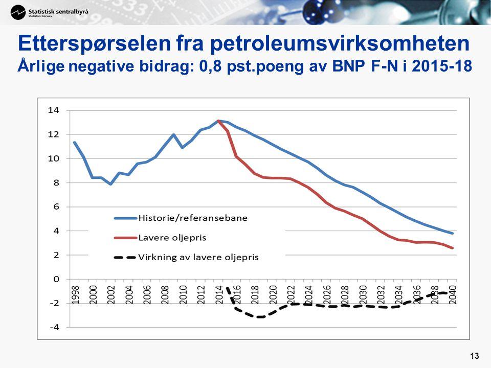 Etterspørselen fra petroleumsvirksomheten Årlige negative bidrag: 0,8 pst.poeng av BNP F-N i 2015-18