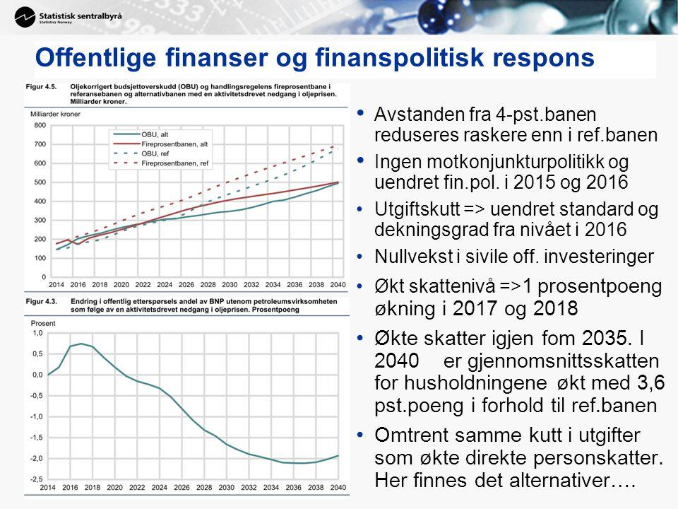 Offentlige finanser og finanspolitisk respons