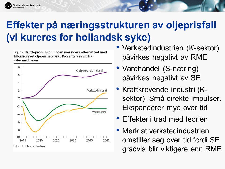 Effekter på næringsstrukturen av oljeprisfall (vi kureres for hollandsk syke)