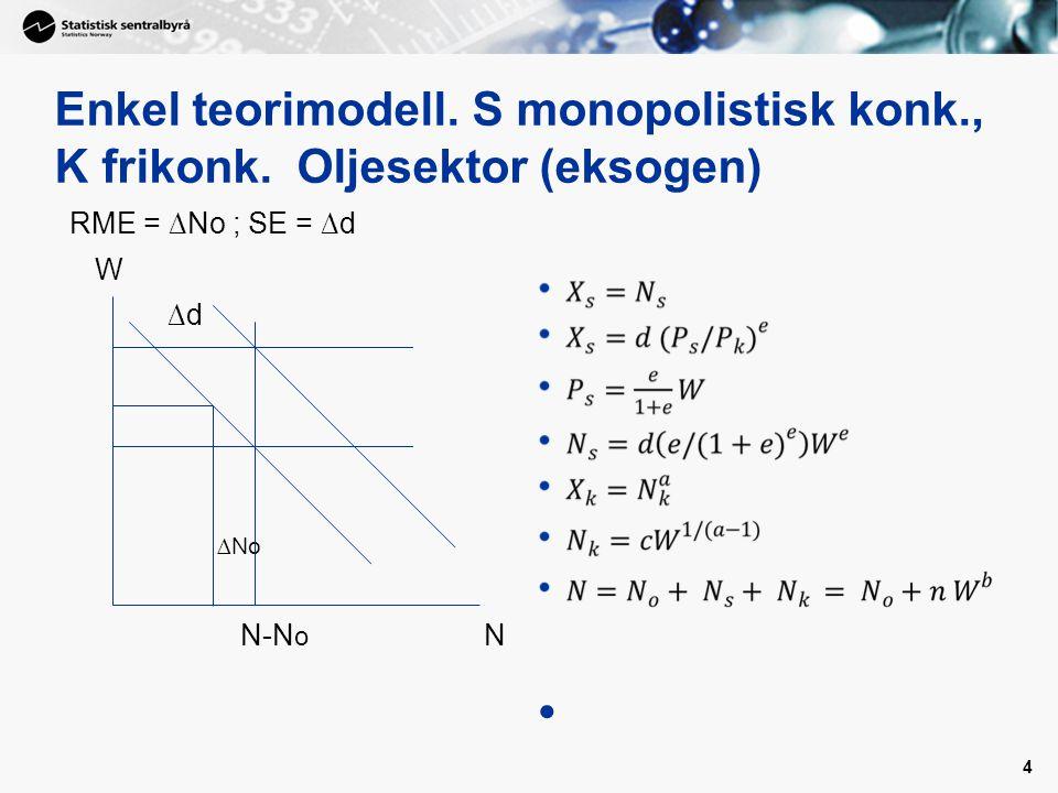 Enkel teorimodell. S monopolistisk konk. , K frikonk
