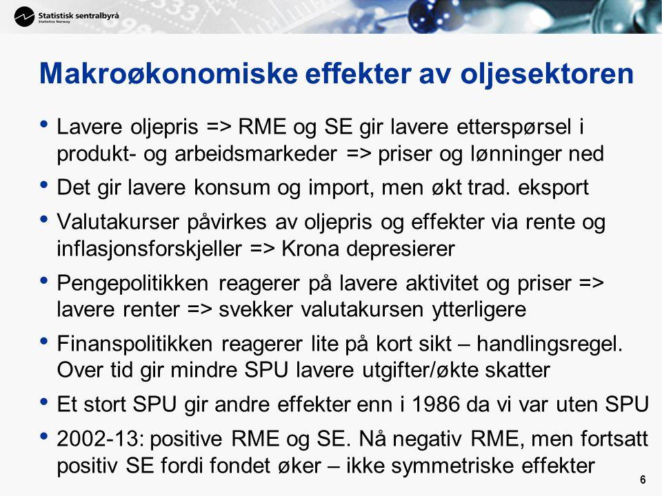 Makroøkonomiske effekter av oljesektoren