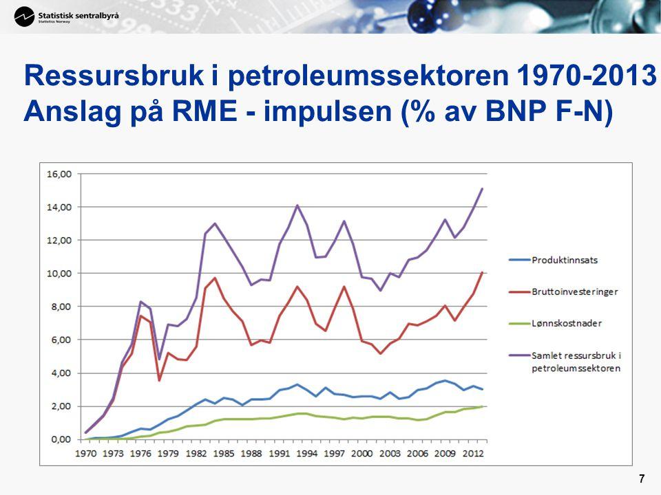 Ressursbruk i petroleumssektoren 1970-2013 Anslag på RME - impulsen (% av BNP F-N)