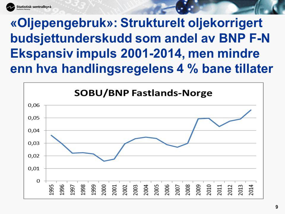 «Oljepengebruk»: Strukturelt oljekorrigert budsjettunderskudd som andel av BNP F-N Ekspansiv impuls 2001-2014, men mindre enn hva handlingsregelens 4 % bane tillater