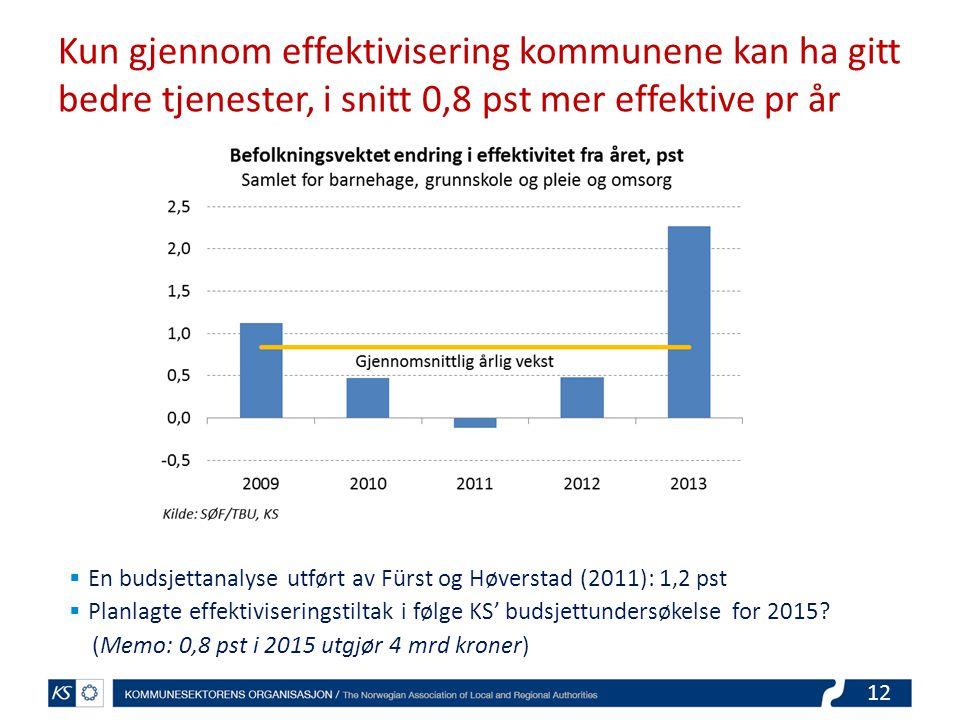 Kun gjennom effektivisering kommunene kan ha gitt bedre tjenester, i snitt 0,8 pst mer effektive pr år