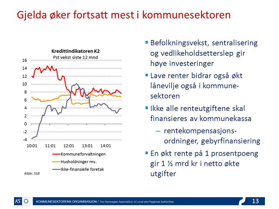 Gjelda øker fortsatt mest i kommunesektoren