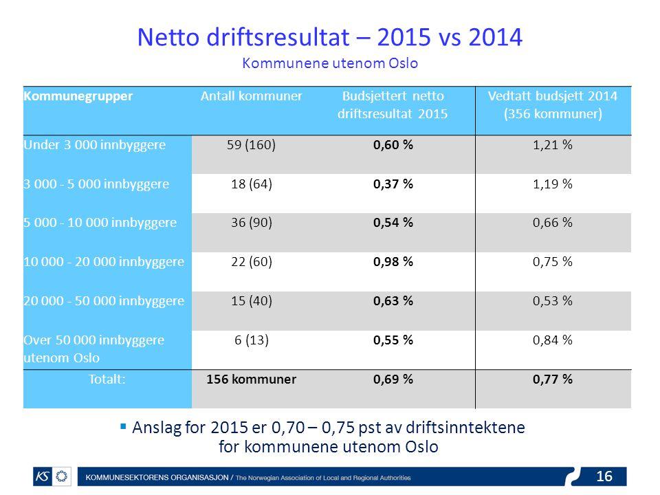 Netto driftsresultat – 2015 vs 2014 Kommunene utenom Oslo