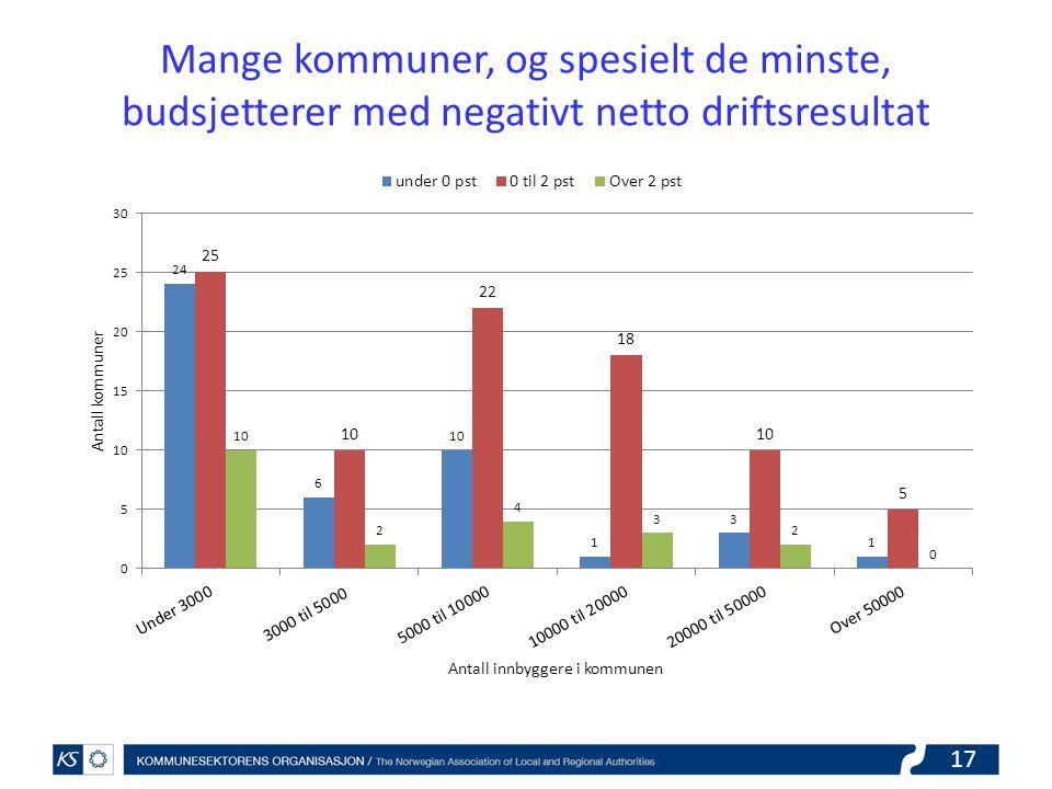Mange kommuner, og spesielt de minste, budsjetterer med negativt netto driftsresultat