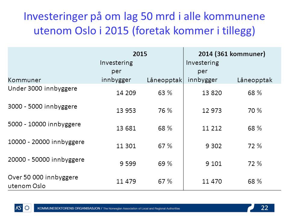 Investering per innbygger