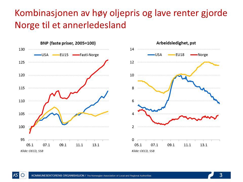 Kombinasjonen av høy oljepris og lave renter gjorde Norge til et annerledesland