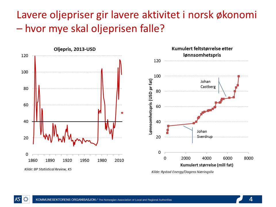 Lavere oljepriser gir lavere aktivitet i norsk økonomi – hvor mye skal oljeprisen falle