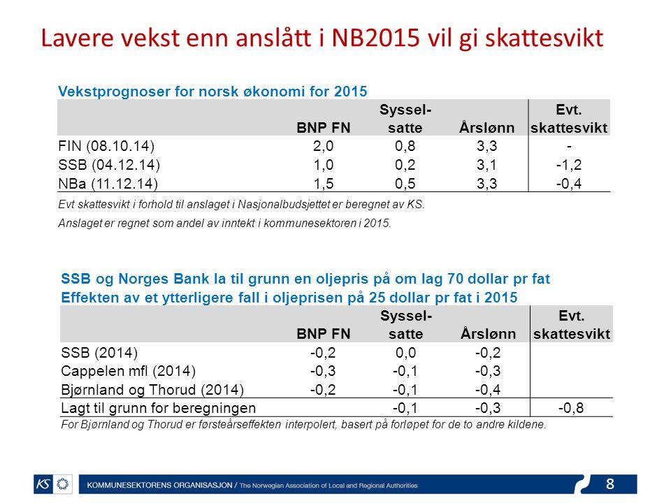Lavere vekst enn anslått i NB2015 vil gi skattesvikt