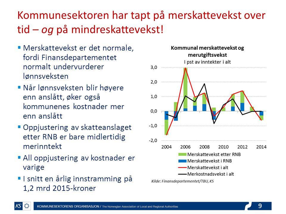 Kommunesektoren har tapt på merskattevekst over tid – og på mindreskattevekst!