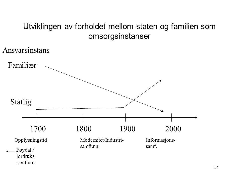 Utviklingen av forholdet mellom staten og familien som omsorgsinstanser