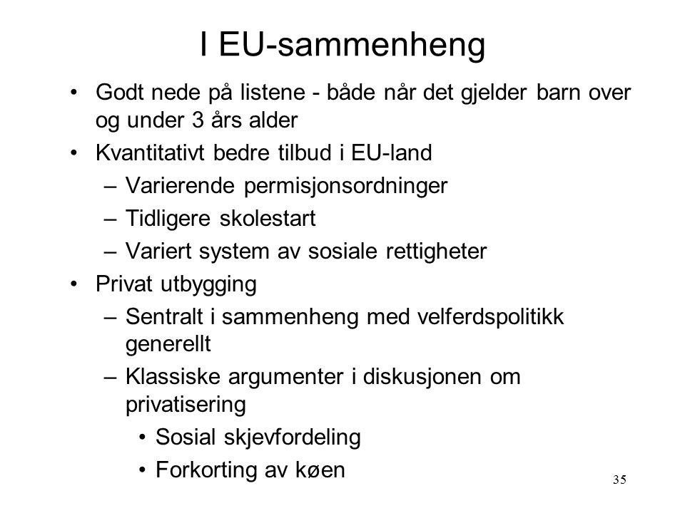 I EU-sammenheng Godt nede på listene - både når det gjelder barn over og under 3 års alder. Kvantitativt bedre tilbud i EU-land.