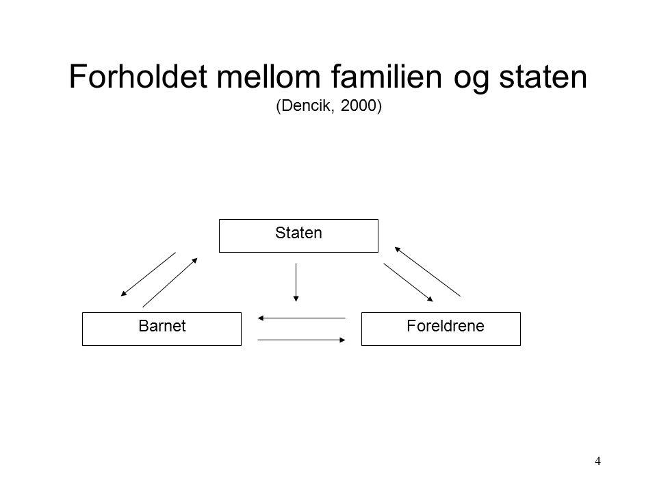 Forholdet mellom familien og staten (Dencik, 2000)