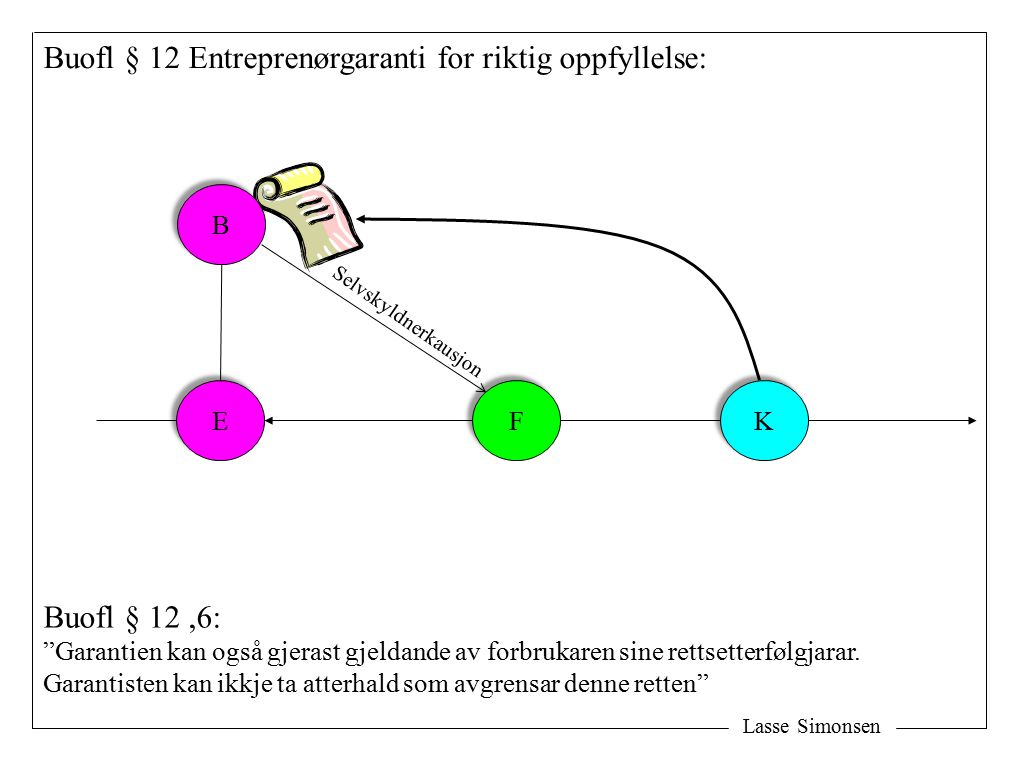Buofl § 12 Entreprenørgaranti for riktig oppfyllelse: