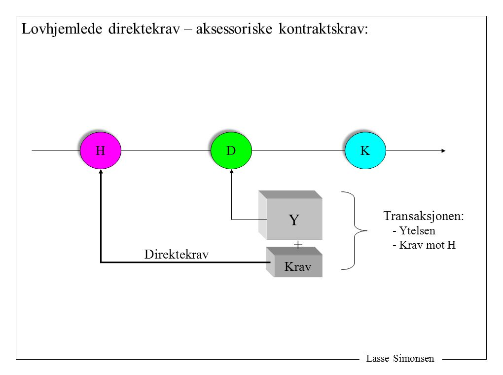 Lovhjemlede direktekrav – aksessoriske kontraktskrav: