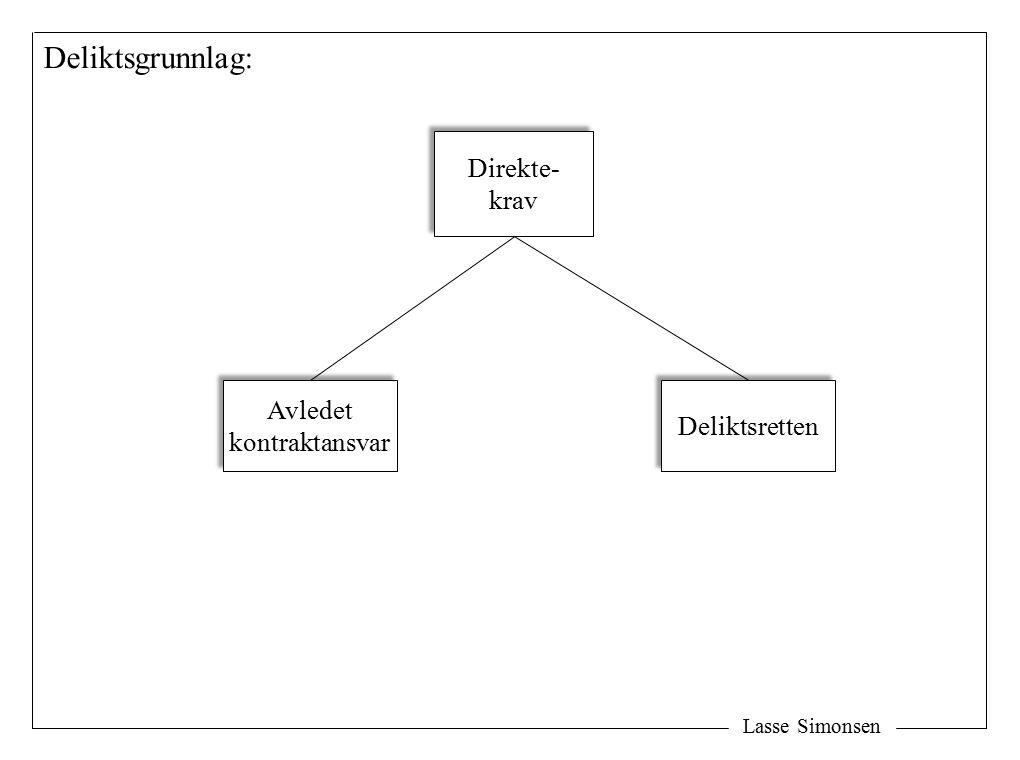 Deliktsgrunnlag: Direkte- krav Avledet Deliktsretten kontraktansvar