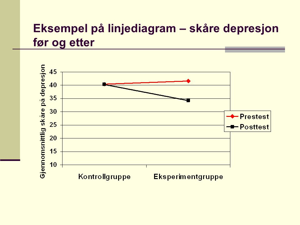 Eksempel på linjediagram – skåre depresjon før og etter