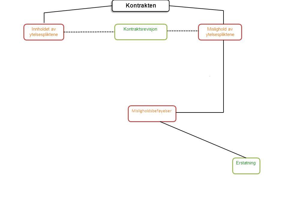 Kontrakten Innholdet av ytelsespliktene Kontraktsrevisjon