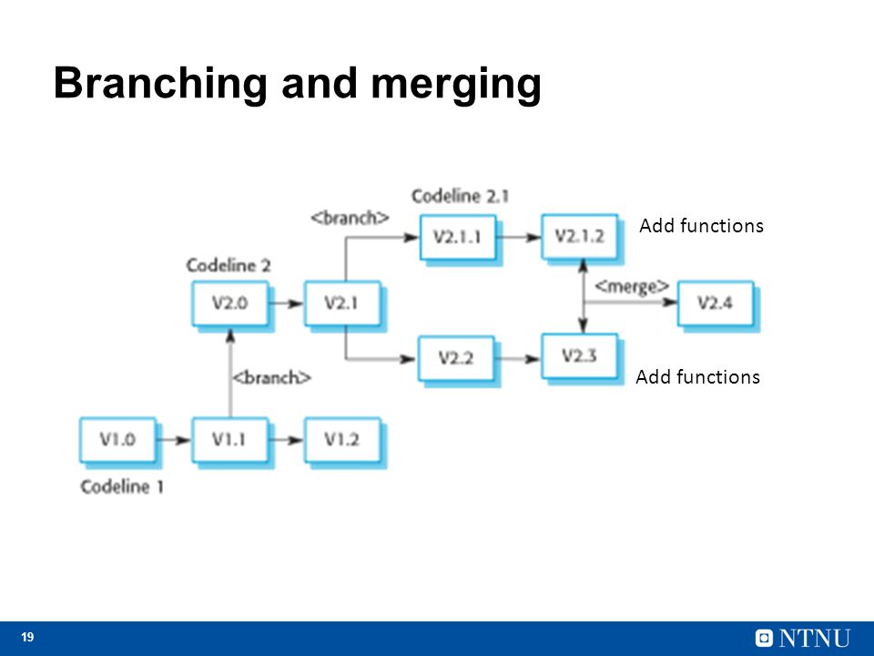 Branching and merging Add functions Add functions