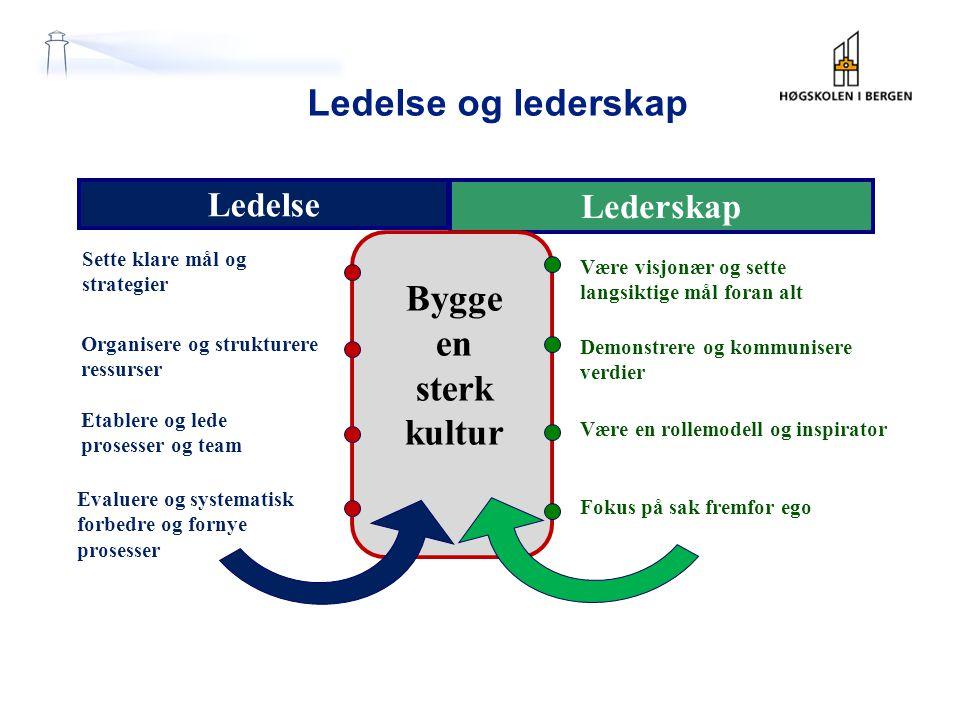 Ledelse og lederskap Bygge en sterk kultur Ledelse Lederskap