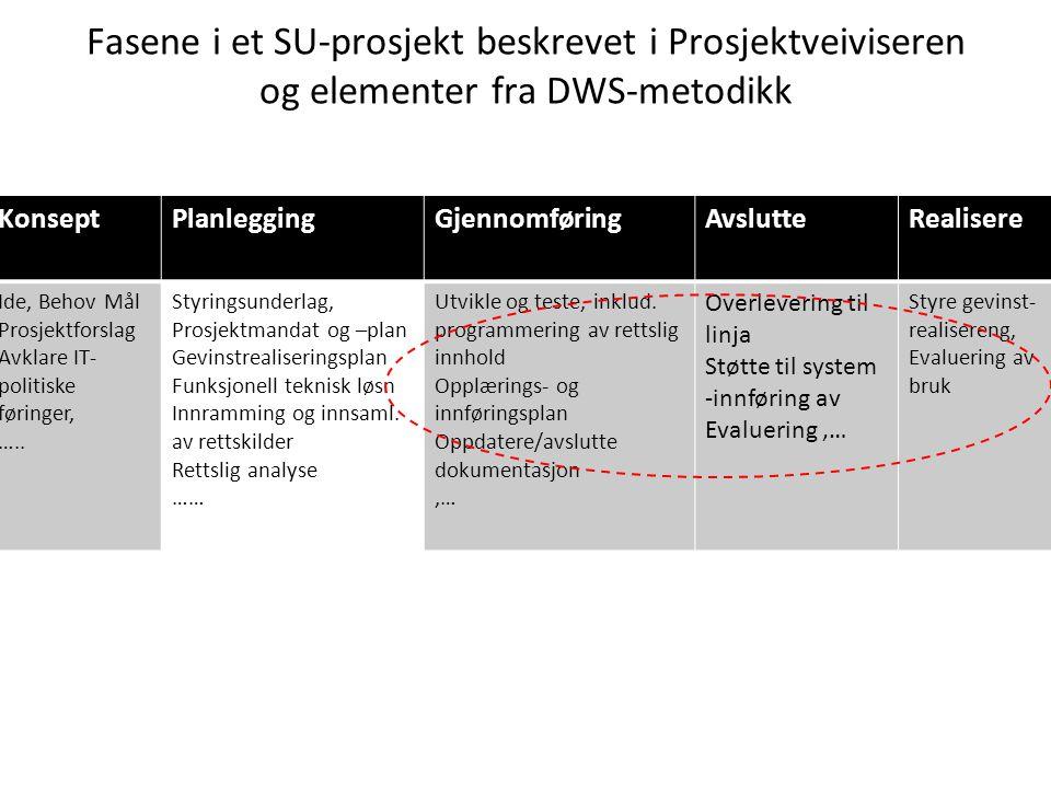 Fasene i et SU-prosjekt beskrevet i Prosjektveiviseren og elementer fra DWS-metodikk