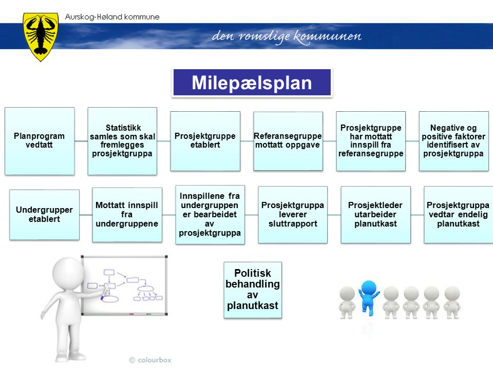 Milepælsplan Politisk behandling av planutkast Undergrupper etablert
