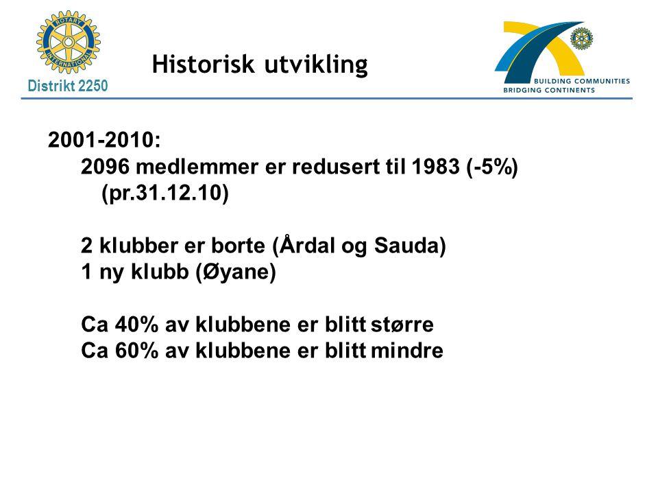 Historisk utvikling 2001-2010: