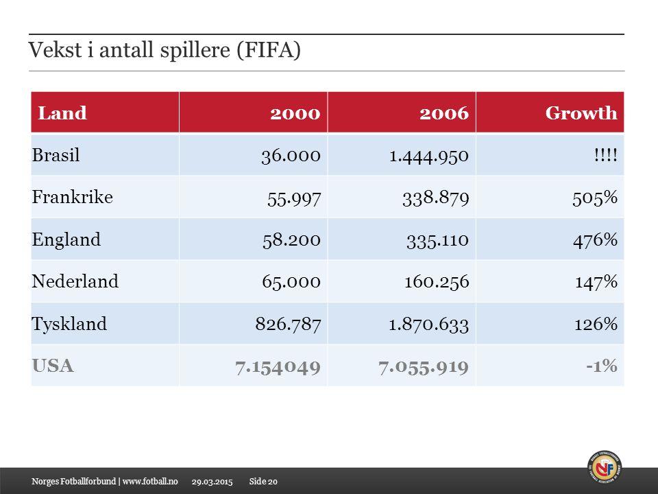 Vekst i antall spillere (FIFA)